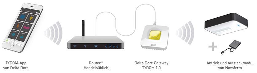 Delta-Dore Smart-Home App